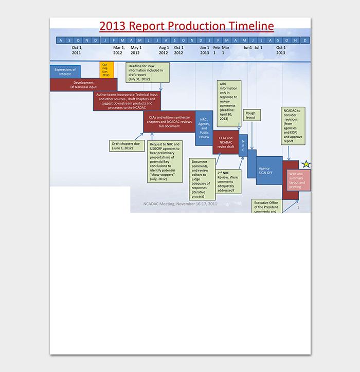 Report Production Timeline PDF